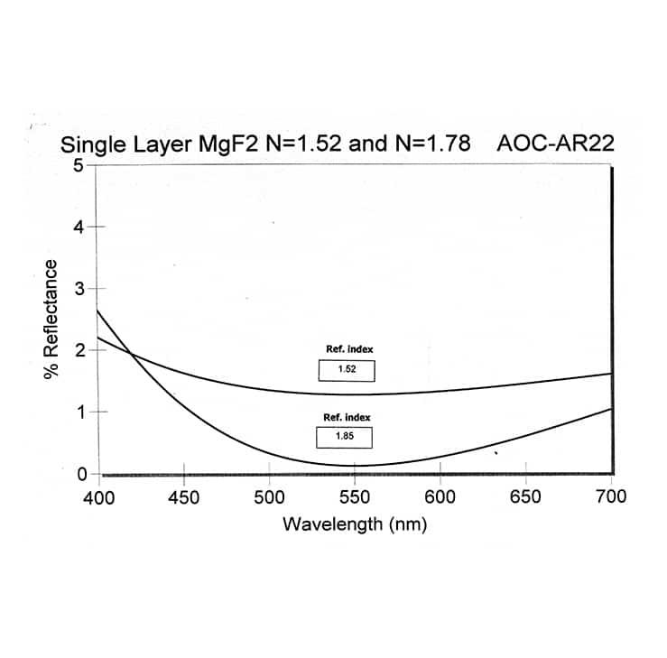 aoc-ar22